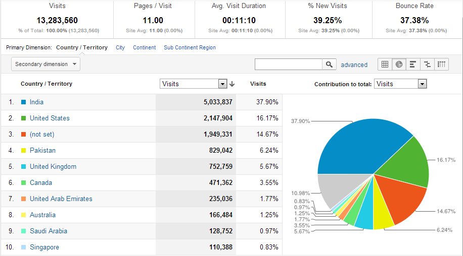 India-Forums geo analytics chart